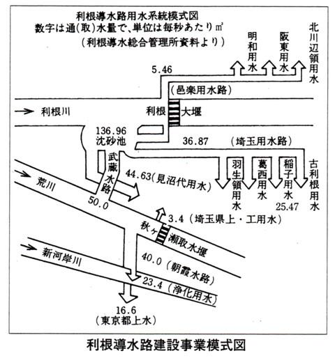 Tonedousuiro